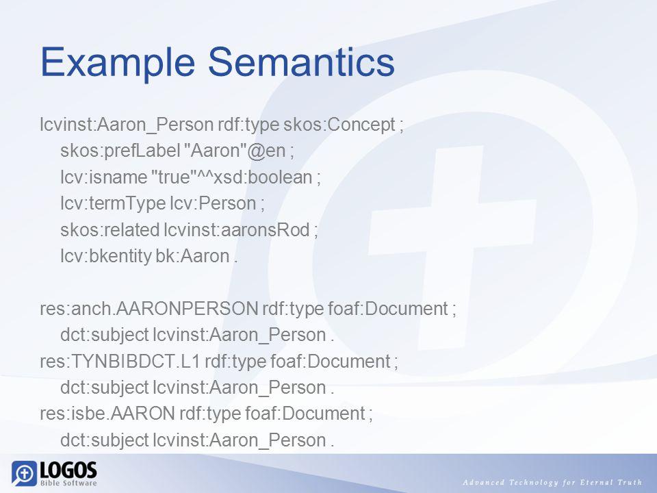 Example Semantics lcvinst:Aaron_Person rdf:type skos:Concept ; skos:prefLabel Aaron @en ; lcv:isname true ^^xsd:boolean ; lcv:termType lcv:Person ; skos:related lcvinst:aaronsRod ; lcv:bkentity bk:Aaron.