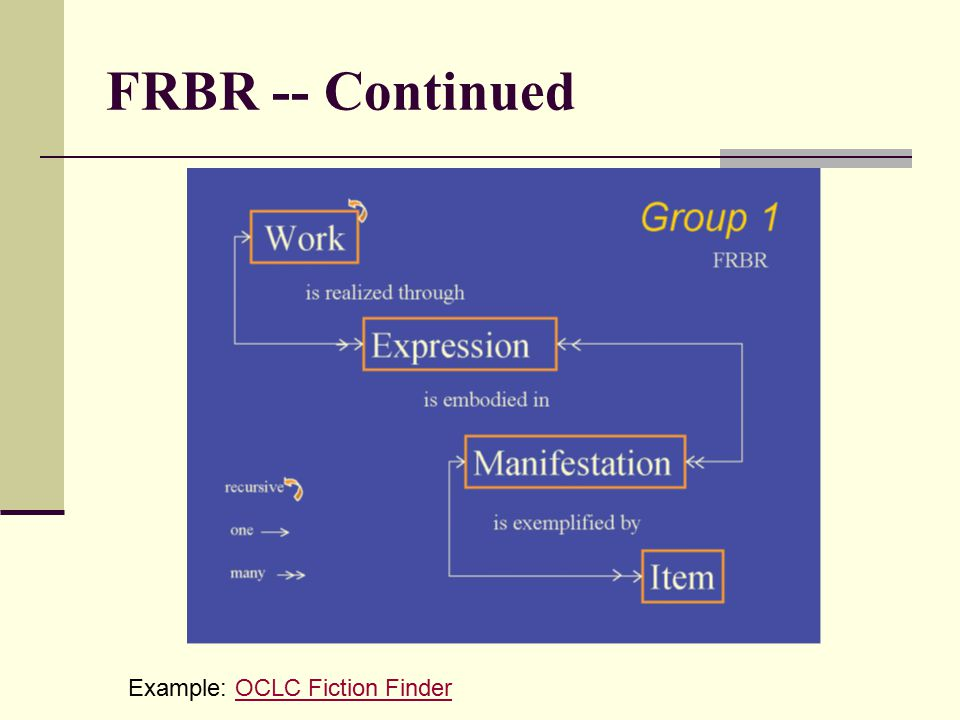 FRBR -- Continued Example: OCLC Fiction FinderOCLC Fiction Finder