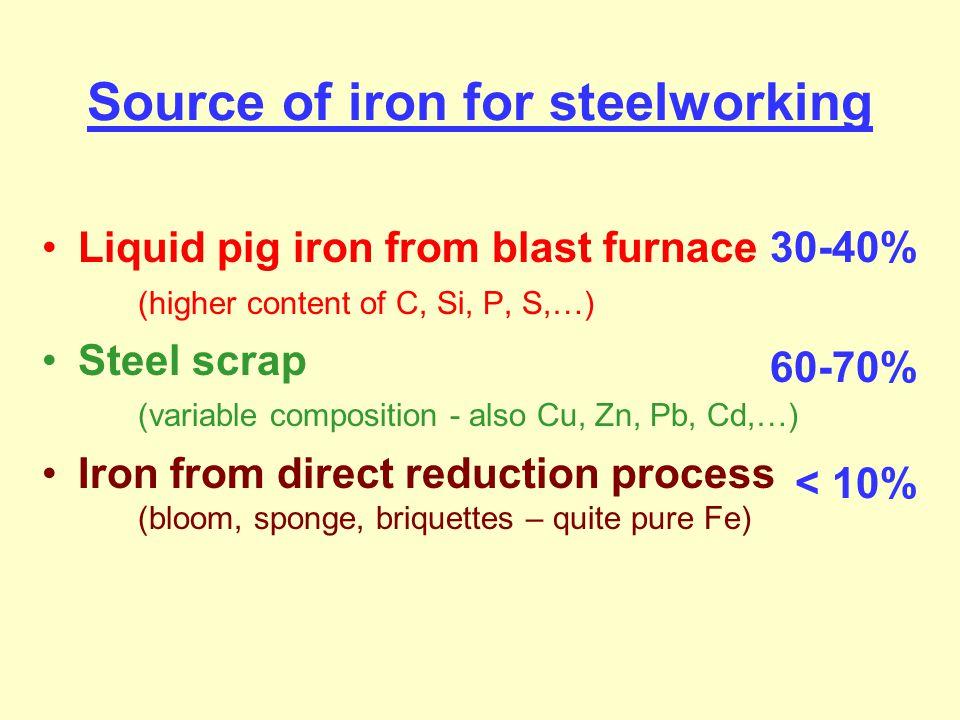 BOS - Basic Oxygen Steelmaking BOP - Basic Oxygen Process BOF - Basic Oxygen Furnace [Fe-C] + {O 2 } → [Fe] + {CO } [Fe-P-S-Si] + {O 2 } + → [Fe] + (P