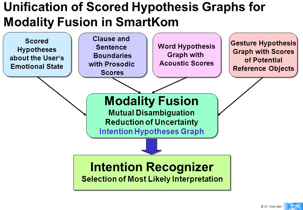 © W. Wahlster Unification of Scored Hypothesis Graphs for Modality Fusion in SmartKom Word Hypothesis Graph with Acoustic Scores Clause and Sentence B