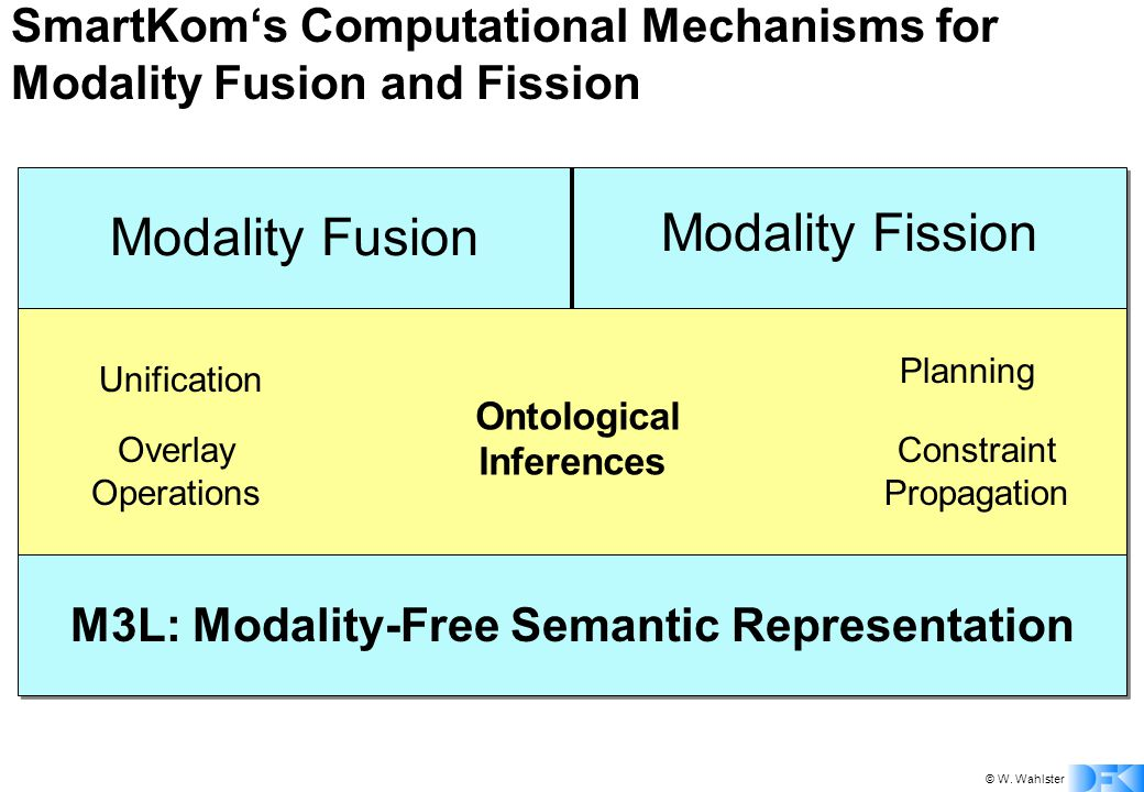 © W. Wahlster SmartKom's Computational Mechanisms for Modality Fusion and Fission Modality Fusion Modality Fission Ontological Inferences Unification