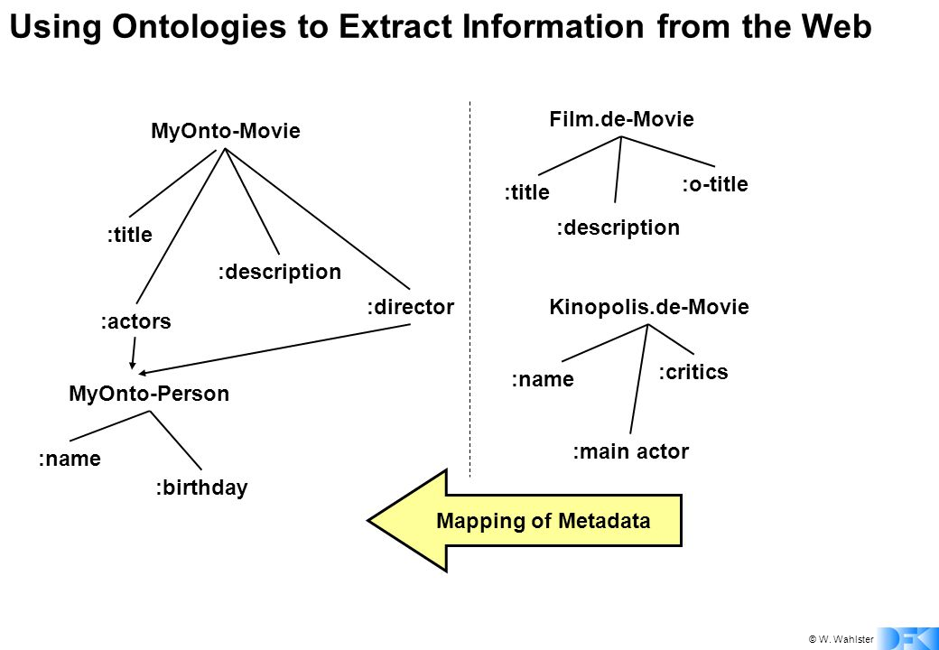 © W. Wahlster Using Ontologies to Extract Information from the Web MyOnto-Movie :title :description :actors MyOnto-Person :name :birthday :director Fi