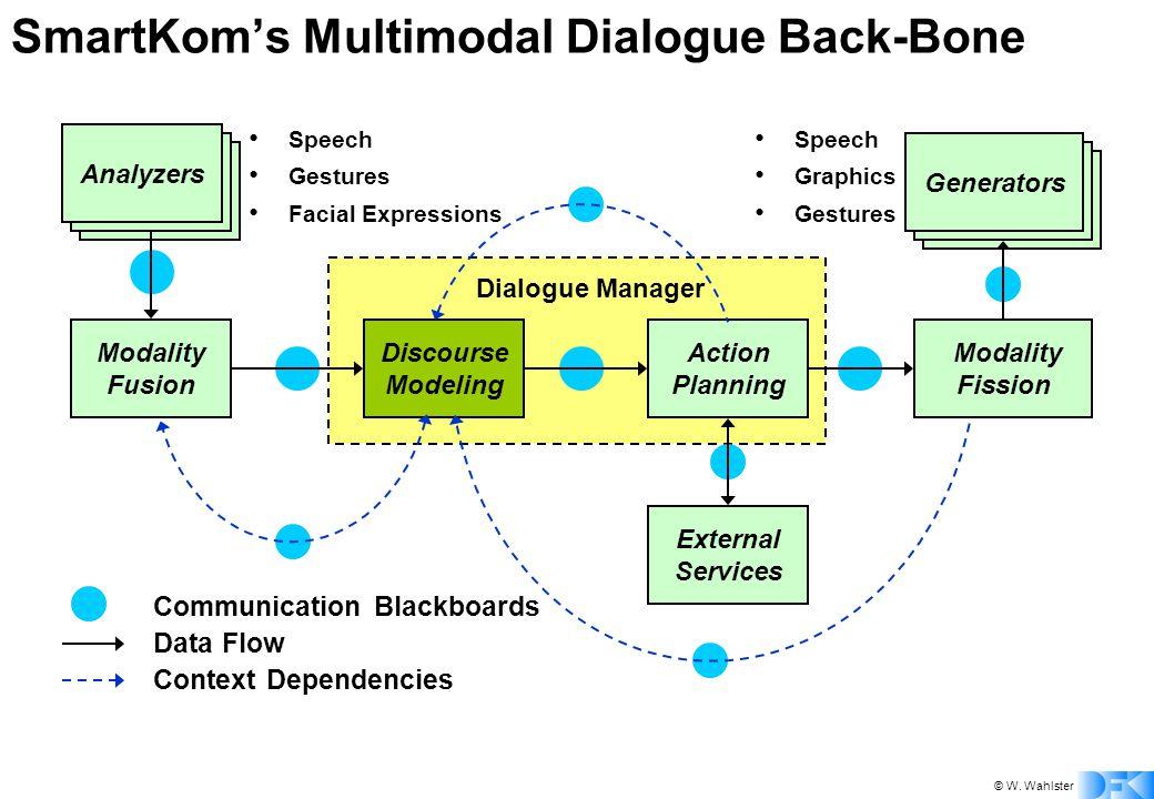 © W. Wahlster SmartKom's Multimodal Dialogue Back-Bone Communication Blackboards Data Flow Context Dependencies Analyzers External Services Modality F