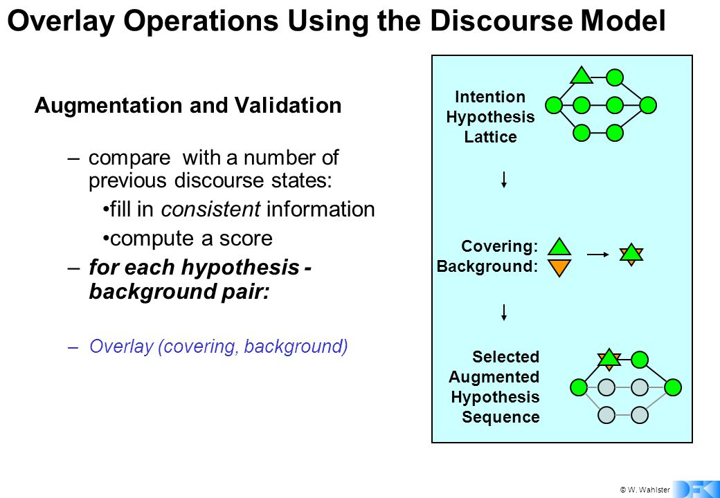 © W. Wahlster Overlay Operations Using the Discourse Model Augmentation and Validation –compare with a number of previous discourse states: fill in co