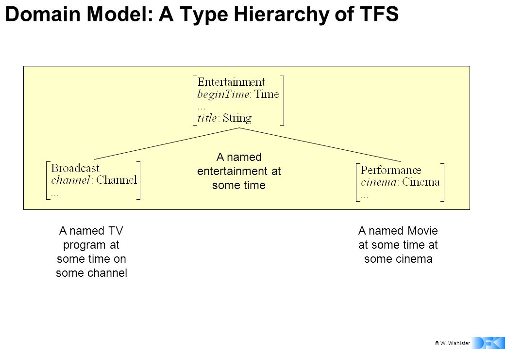 © W. Wahlster Domain Model: A Type Hierarchy of TFS A named entertainment at some time A named TV program at some time on some channel A named Movie a