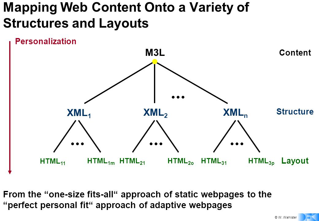 """© W. Wahlster Personalization Mapping Web Content Onto a Variety of Structures and Layouts From the """"one-size fits-all"""" approach of static webpages to"""