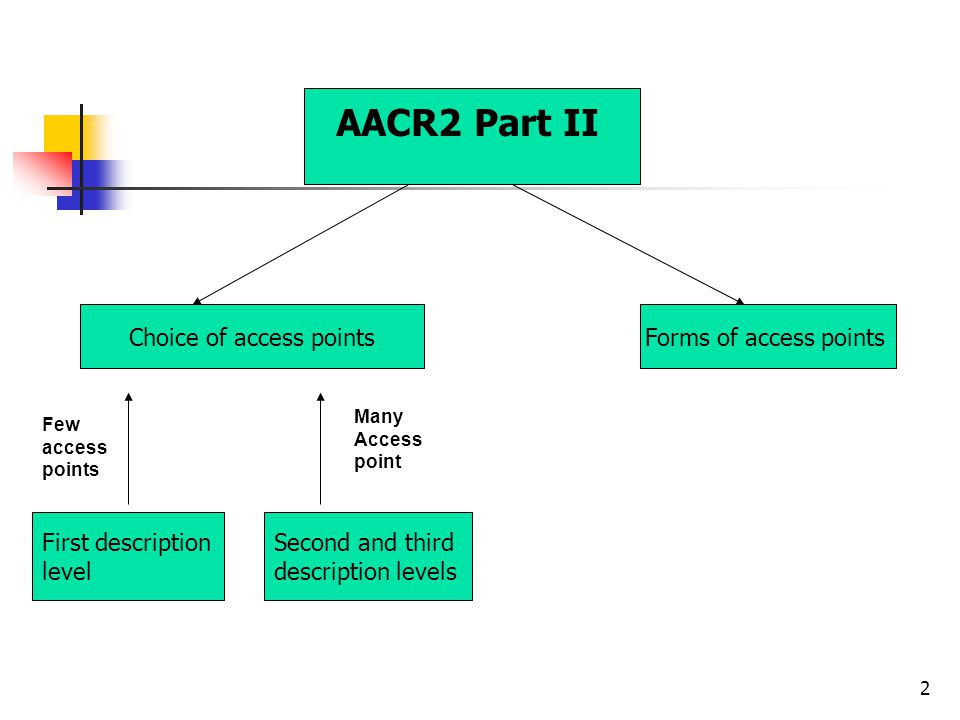 2 Choice of access pointsForms of access points First description level Second and third description levels Few access points Many Access point AACR2 Part II