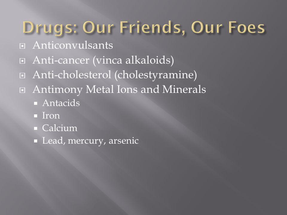  Anticonvulsants  Anti-cancer (vinca alkaloids)  Anti-cholesterol (cholestyramine)  Antimony Metal Ions and Minerals  Antacids  Iron  Calcium 