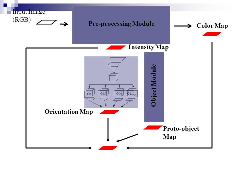 Proto-object Map G0 G45G90 G135 XYZ transform rods LMSLMS A C1 C2 Intensity Map Input Image (RGB) Orientation Map Conspicuity Map Color Map Pre-proces