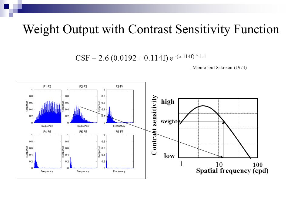 1 10 100 Spatial frequency (cpd) Contrast sensitivity low high weight Weight Output with Contrast Sensitivity Function CSF = 2.6 (0.0192 + 0.114f) e -(o.114f) ^ 1.1 - Manno and Sakrison (1974)