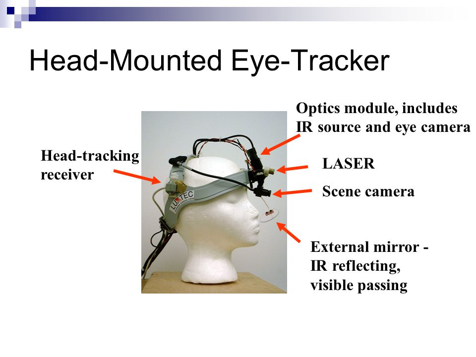 External mirror - IR reflecting, visible passing Scene camera LASER Optics module, includes IR source and eye camera Head-tracking receiver Head-Mount