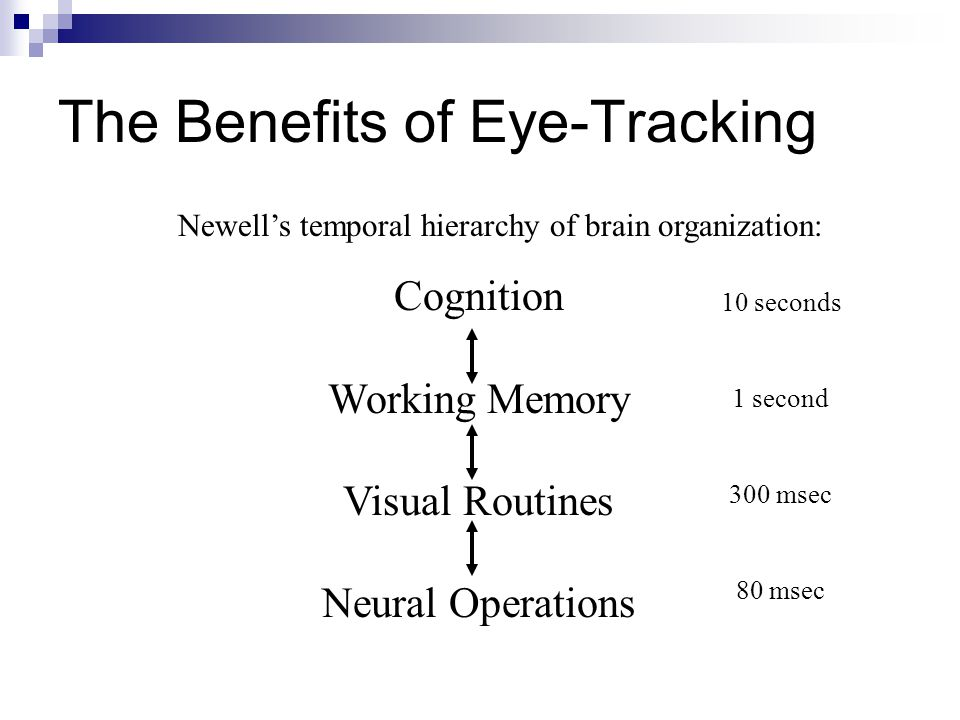 Newell's temporal hierarchy of brain organization: The Benefits of Eye-Tracking Cognition Working Memory Visual Routines Neural Operations 10 seconds 1 second 300 msec 80 msec