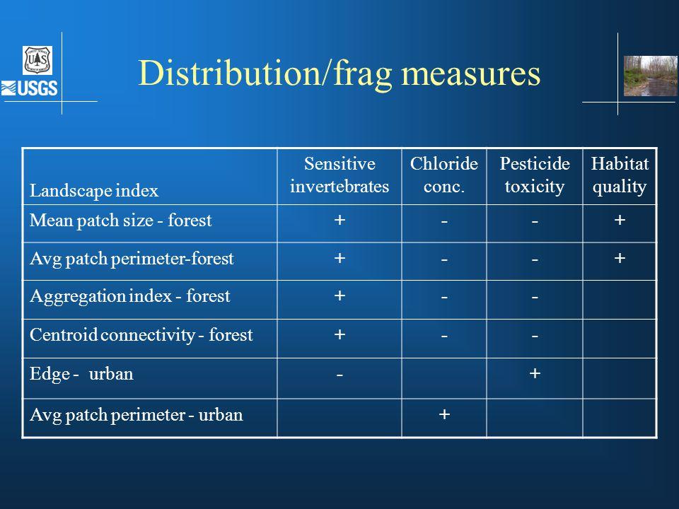 Landscape indices Landscape index Sensitive invertebrates Chloride conc. Pesticide toxicity Habitat quality Mean patch size - forest+--+ Avg patch per