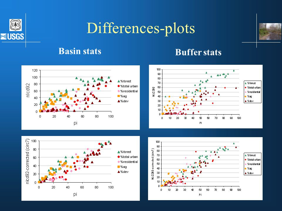 Differences-plots Basin stats Buffer stats