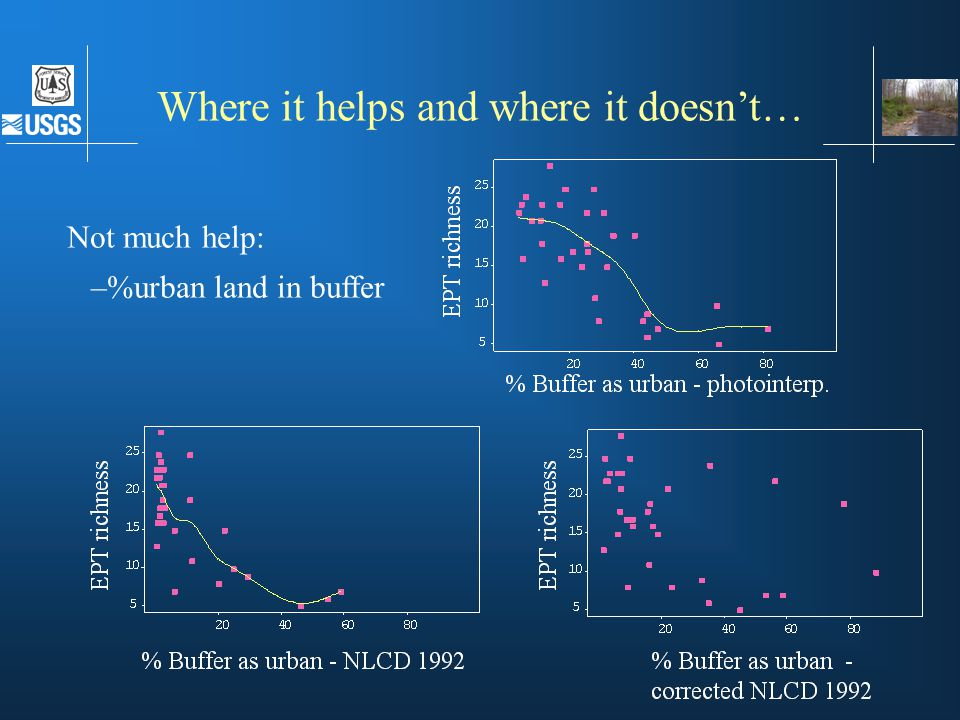 Not much help: –%urban land in buffer Where it helps and where it doesn't…