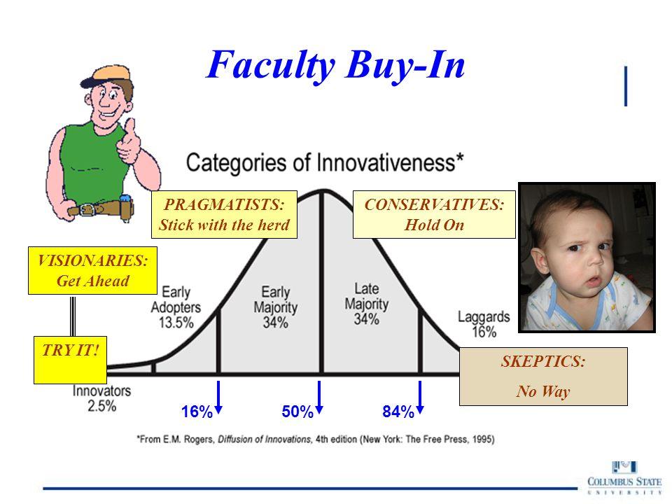 Faculty Buy-In TRY IT.