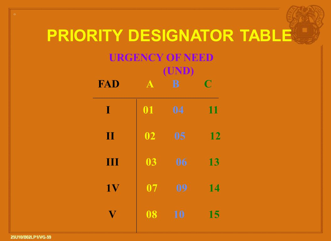 59 25U10/B02LP1/VG-59 PRIORITY DESIGNATOR TABLE URGENCY OF NEED (UND) FAD A B C I 01 04 11 II 02 05 12 III 03 06 13 1V 07 09 14 V 08 10 15