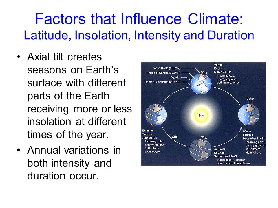 Factors that Influence Climate: Latitude, Insolation, Intensity and Duration Axial tilt creates seasons on Earth's surface with different parts of the