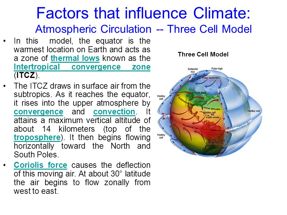 Factors that influence Climate: Atmospheric Circulation -- Three Cell Model In this model, the equator is the warmest location on Earth and acts as a