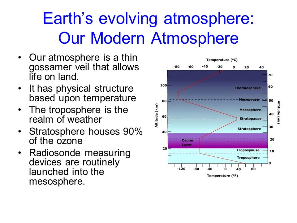 Earth's evolving atmosphere: Our Modern Atmosphere Our atmosphere is a thin gossamer veil that allows life on land. It has physical structure based up