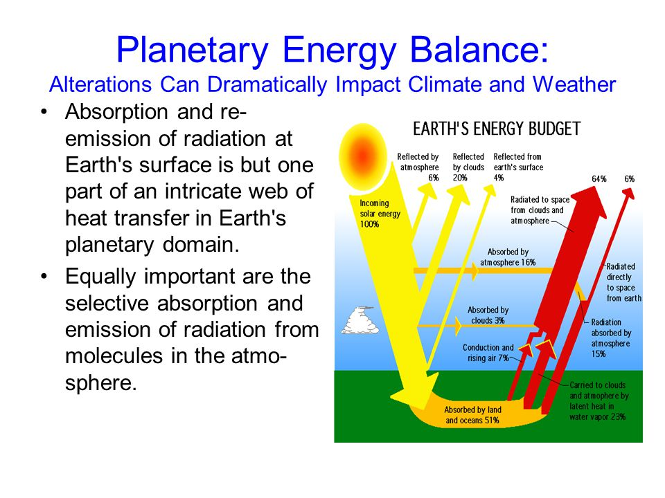 Planetary Energy Balance: Alterations Can Dramatically Impact Climate and Weather Absorption and re- emission of radiation at Earth's surface is but o