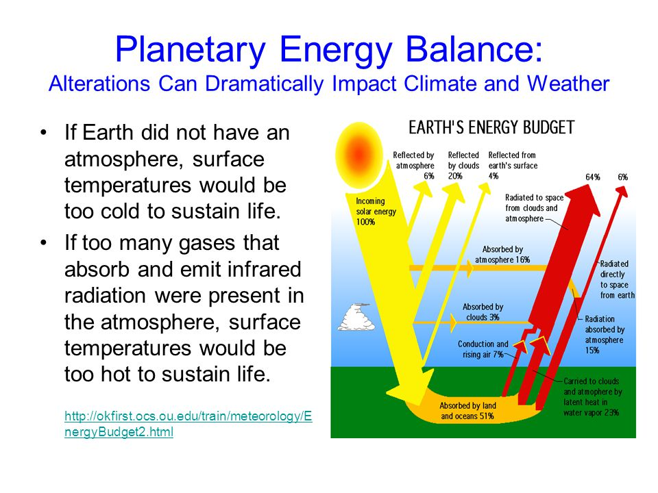 Planetary Energy Balance: Alterations Can Dramatically Impact Climate and Weather If Earth did not have an atmosphere, surface temperatures would be t