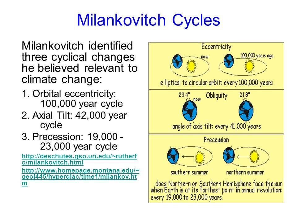 Milankovitch Cycles Milankovitch identified three cyclical changes he believed relevant to climate change: 1. Orbital eccentricity: 100,000 year cycle