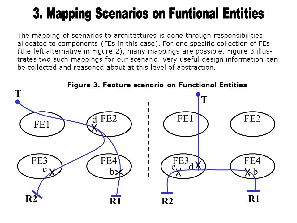 Functional entities are used in IN's distributed functional plane.