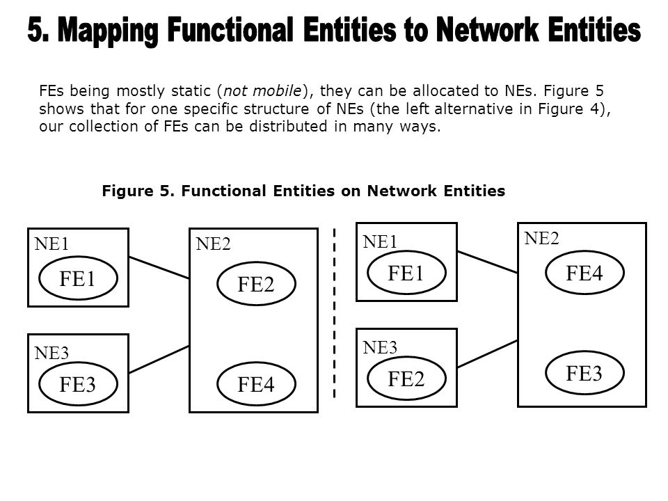 From the mapping of scenarios to FEs and the mapping of FEs to NEs, we get the following result for free (Figure 6).