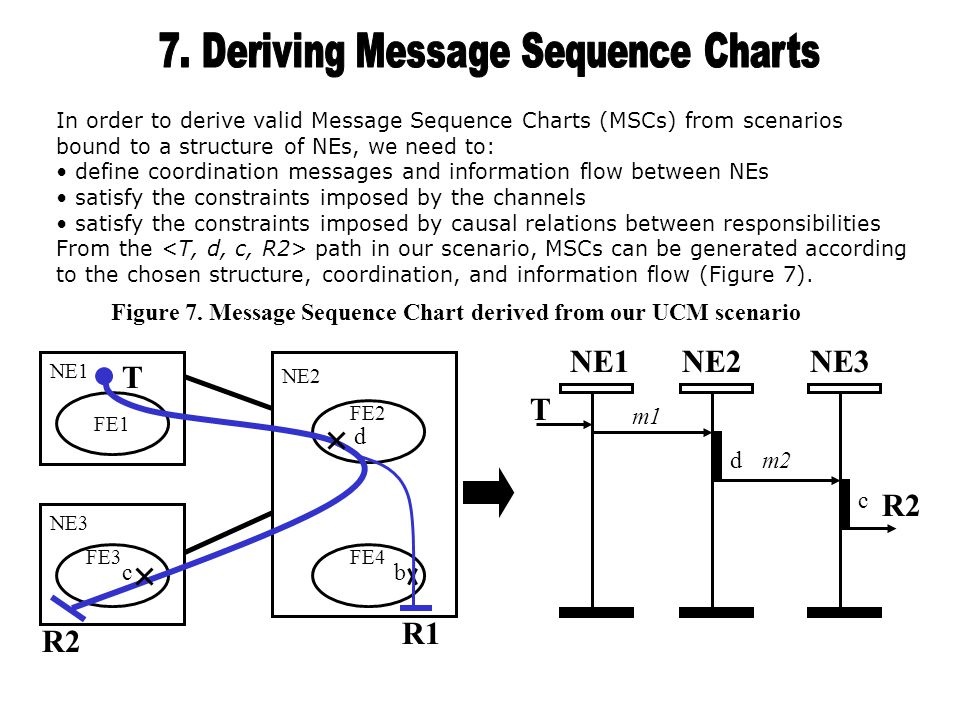 In order to derive valid Message Sequence Charts (MSCs) from scenarios bound to a structure of NEs, we need to: define coordination messages and information flow between NEs satisfy the constraints imposed by the channels satisfy the constraints imposed by causal relations between responsibilities From the path in our scenario, MSCs can be generated according to the chosen structure, coordination, and information flow (Figure 7).