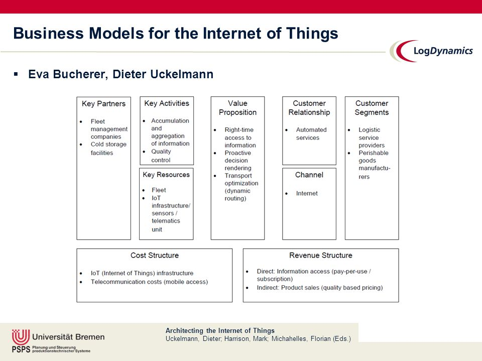 Architecting the Internet of Things Uckelmann, Dieter; Harrison, Mark; Michahelles, Florian (Eds.) Business Models for the Internet of Things  Eva Bucherer, Dieter Uckelmann