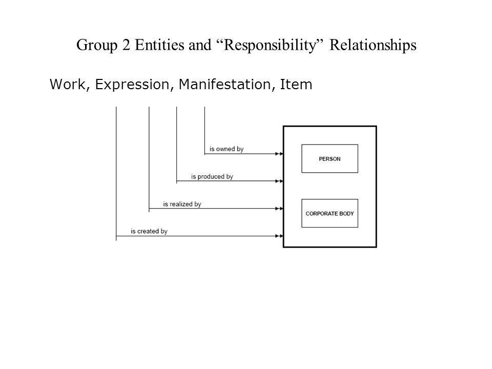 Group 2 Entities and Responsibility Relationships Work, Expression, Manifestation, Item