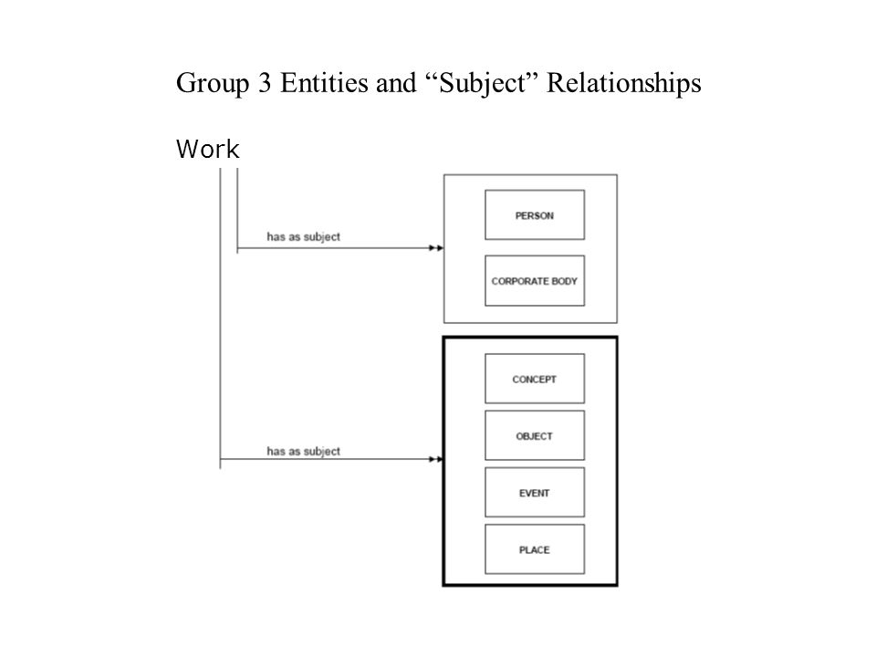 "Group 3 Entities and ""Subject"" Relationships Work"