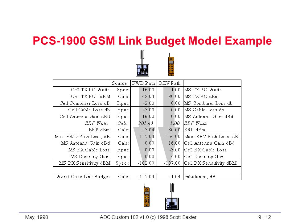 May, 1998ADC Custom 102 v1.0 (c) 1998 Scott Baxter9 - 12 PCS-1900 GSM Link Budget Model Example TX RX TX RX TX RX TX RX