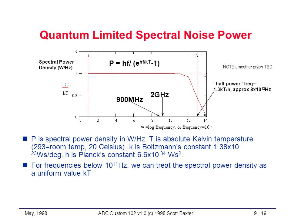 May, 1998ADC Custom 102 v1.0 (c) 1998 Scott Baxter9 - 19 Quantum Limited Spectral Noise Power nP is spectral power density in W/Hz.