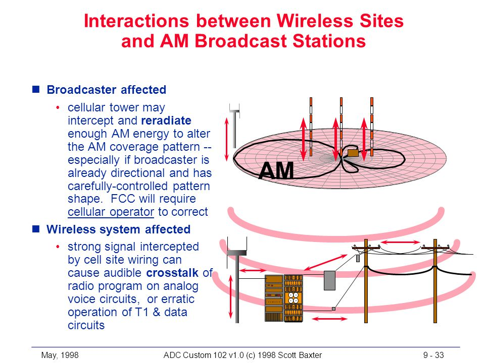 May, 1998ADC Custom 102 v1.0 (c) 1998 Scott Baxter9 - 33 Interactions between Wireless Sites and AM Broadcast Stations nBroadcaster affected cellular tower may intercept and reradiate enough AM energy to alter the AM coverage pattern -- especially if broadcaster is already directional and has carefully-controlled pattern shape.