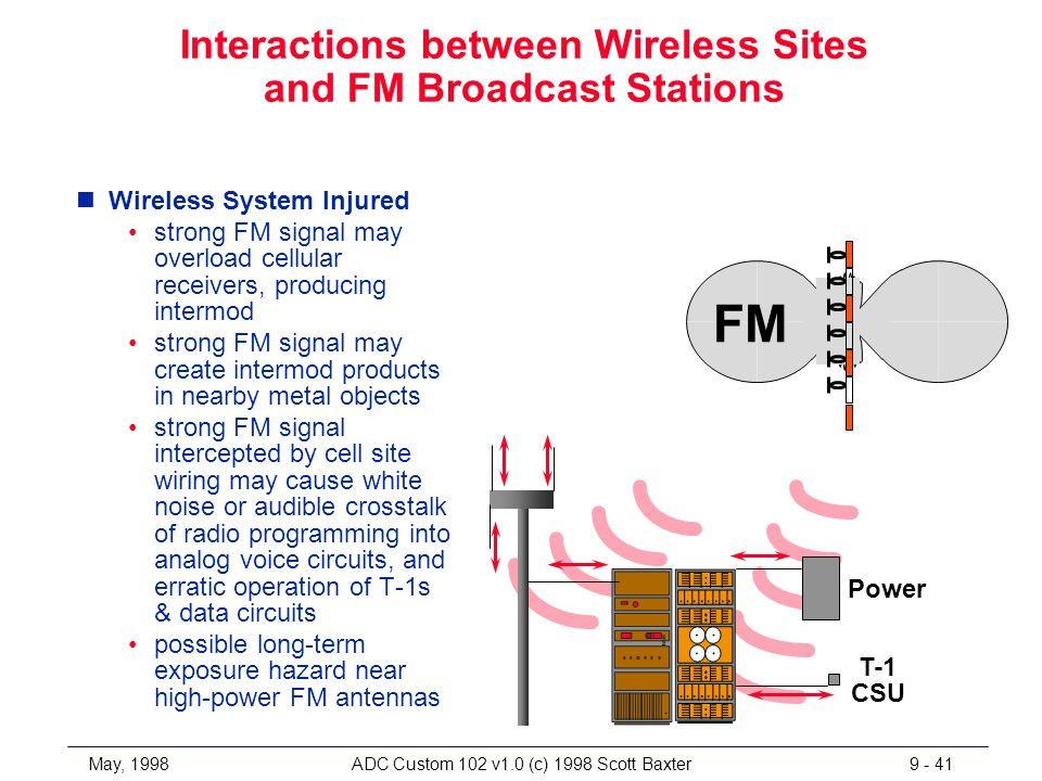 May, 1998ADC Custom 102 v1.0 (c) 1998 Scott Baxter9 - 41 Interactions between Wireless Sites and FM Broadcast Stations nWireless System Injured strong FM signal may overload cellular receivers, producing intermod strong FM signal may create intermod products in nearby metal objects strong FM signal intercepted by cell site wiring may cause white noise or audible crosstalk of radio programming into analog voice circuits, and erratic operation of T-1s & data circuits possible long-term exposure hazard near high-power FM antennas FM Power T-1 CSU