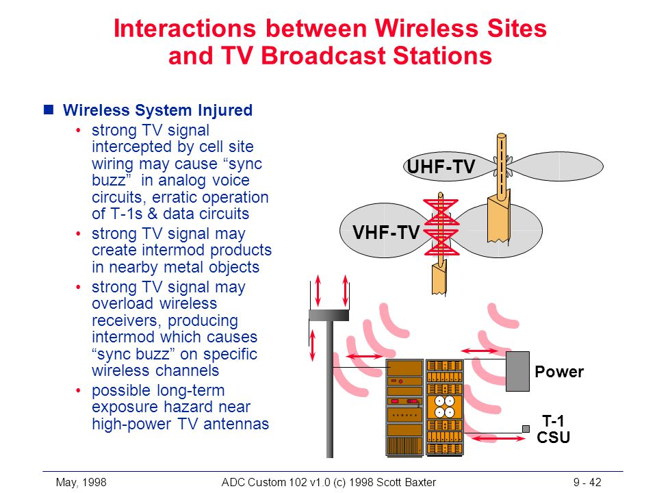 May, 1998ADC Custom 102 v1.0 (c) 1998 Scott Baxter9 - 42 Interactions between Wireless Sites and TV Broadcast Stations nWireless System Injured strong TV signal intercepted by cell site wiring may cause sync buzz in analog voice circuits, erratic operation of T-1s & data circuits strong TV signal may create intermod products in nearby metal objects strong TV signal may overload wireless receivers, producing intermod which causes sync buzz on specific wireless channels possible long-term exposure hazard near high-power TV antennas VHF-TV UHF-TV Power T-1 CSU