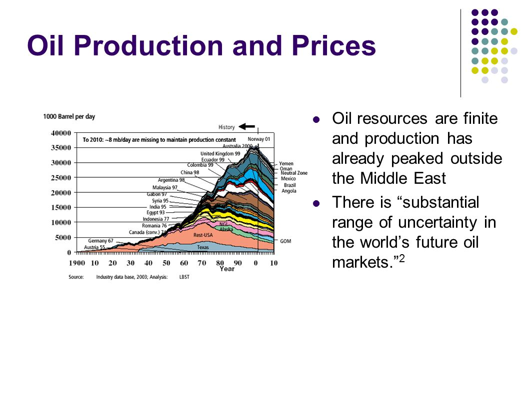 Oil Production and Prices Oil resources are finite and production has already peaked outside the Middle East There is substantial range of uncertainty in the world's future oil markets. 2