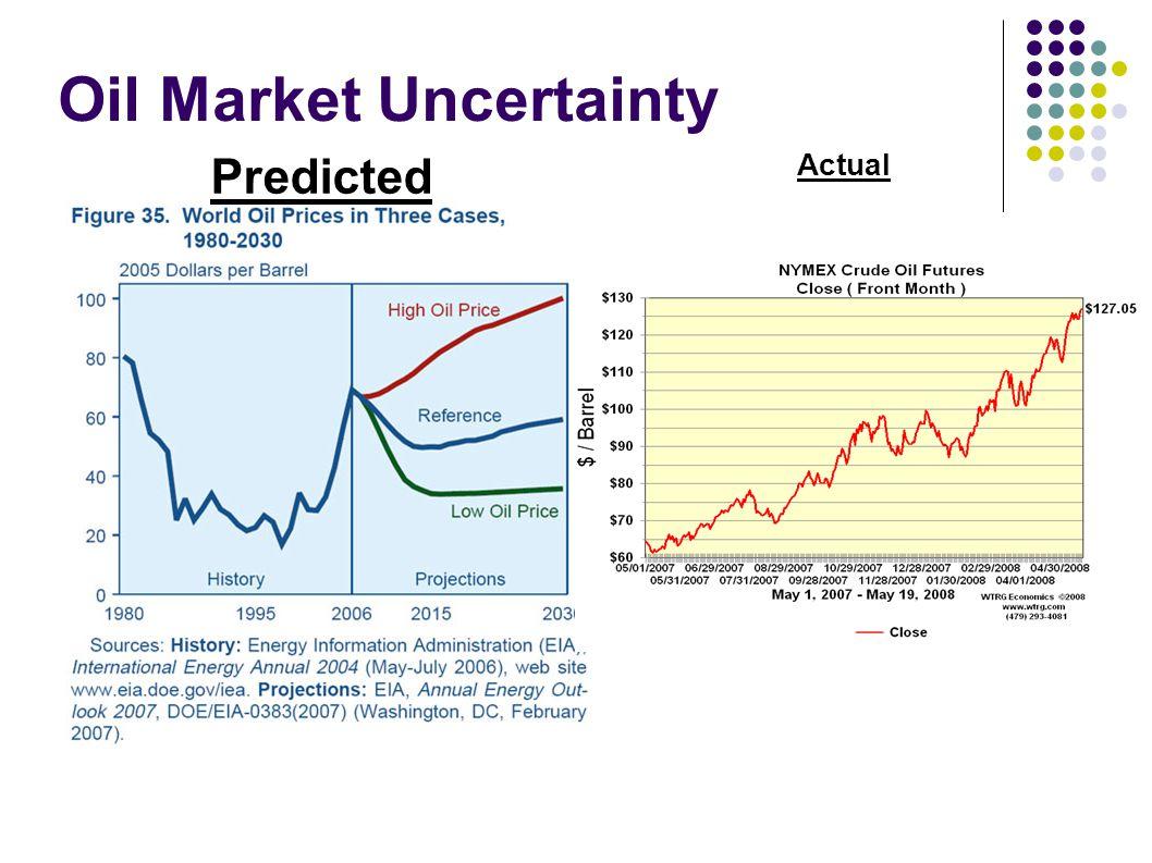 Oil Market Uncertainty Predicted Actual