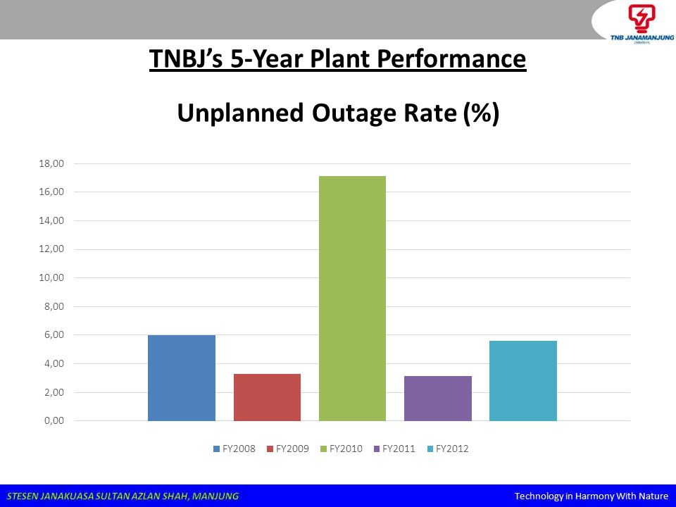 TNBJ's 5-Year Plant Performance Unplanned Outage Rate (%)