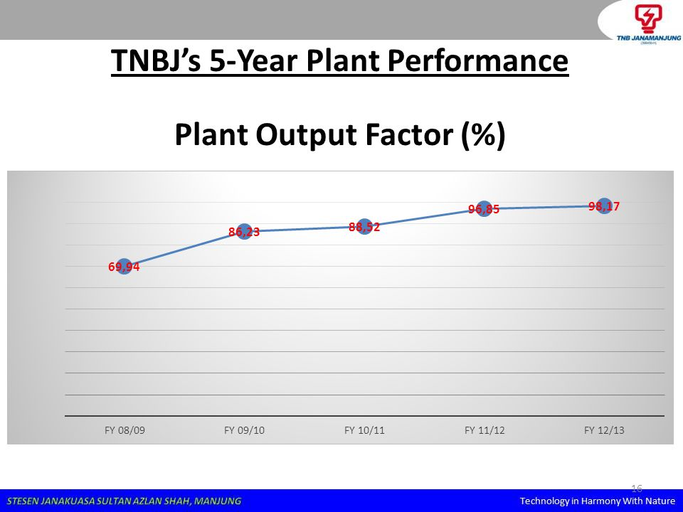 16 TNBJ's 5-Year Plant Performance Plant Output Factor (%)