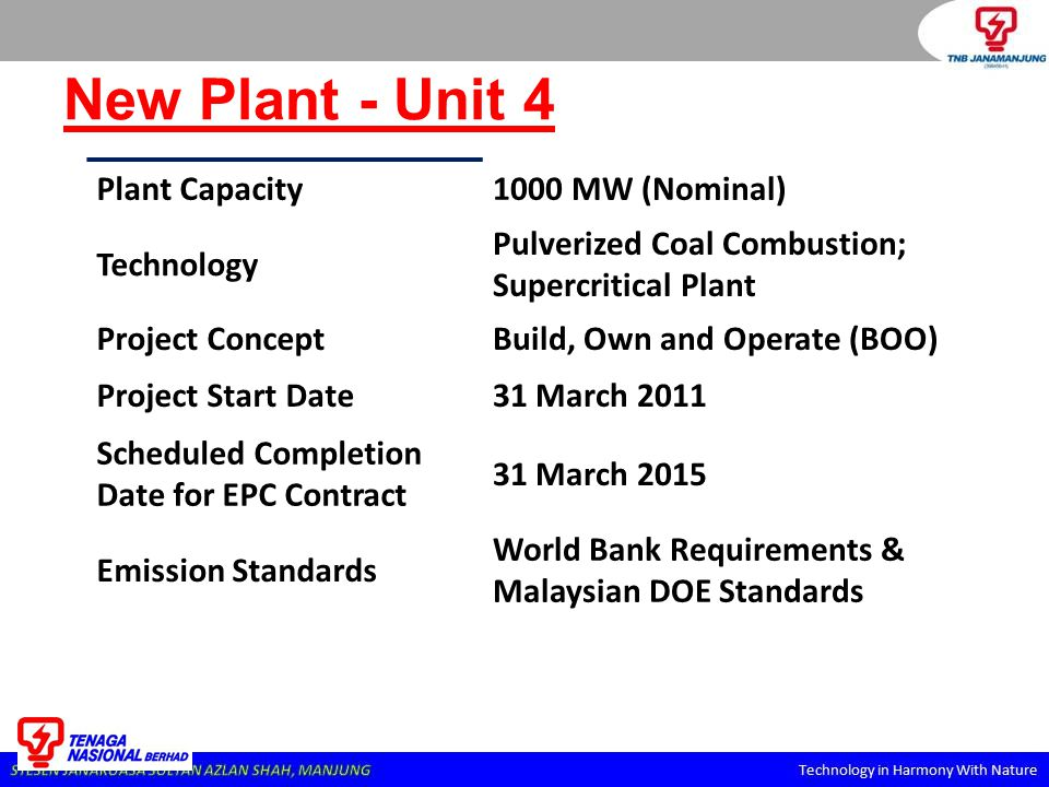 1. BACKGROUND – Project Overview Plant Capacity1000 MW (Nominal) Technology Pulverized Coal Combustion; Supercritical Plant Project ConceptBuild, Own