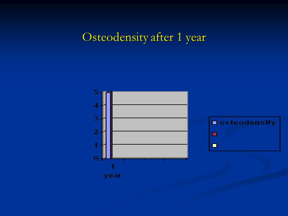 Osteodensity after 1 year