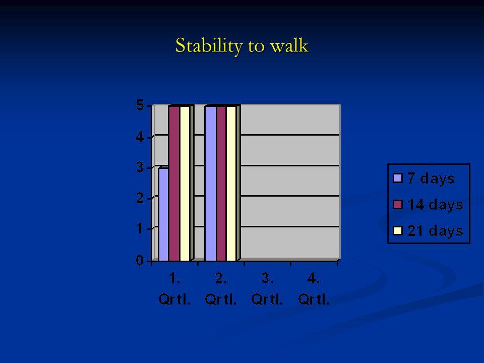 Stability to walk