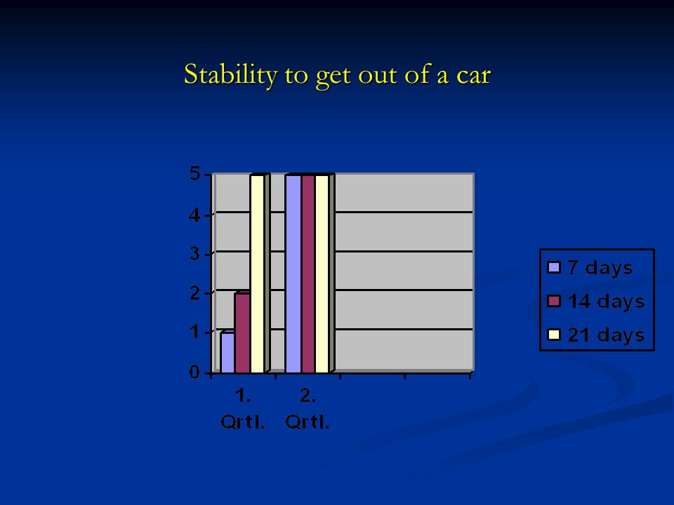 Stability to get out of a car