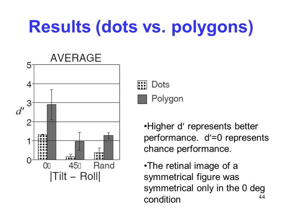 44 Results (dots vs. polygons) Higher d represents better performance.