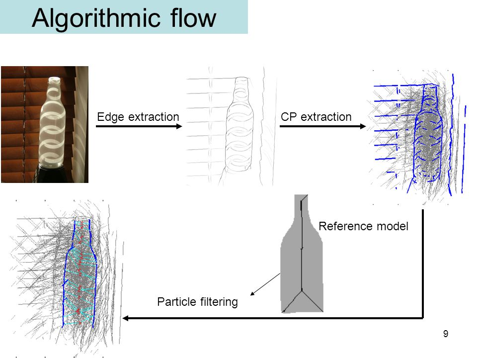 9 Algorithmic flow Edge extractionCP extraction Particle filtering Reference model