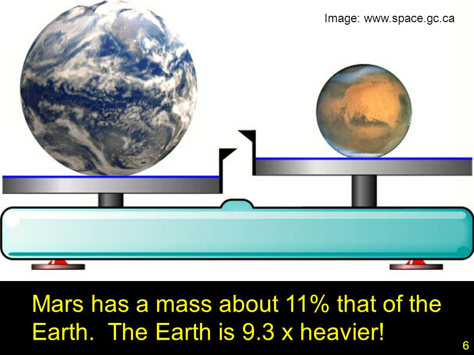 6 Mars has a mass about 11% that of the Earth. The Earth is 9.3 x heavier! Image: www.space.gc.ca 6