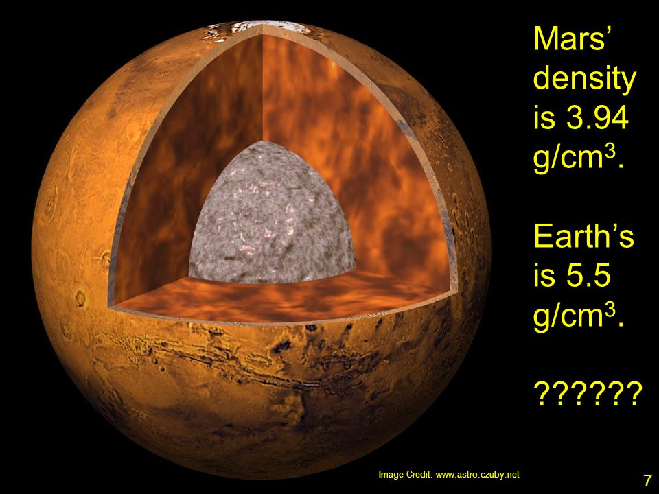 7 Mars' density is 3.94 g/cm 3. Earth's is 5.5 g/cm 3. Image Credit: www.astro.czuby.net 7